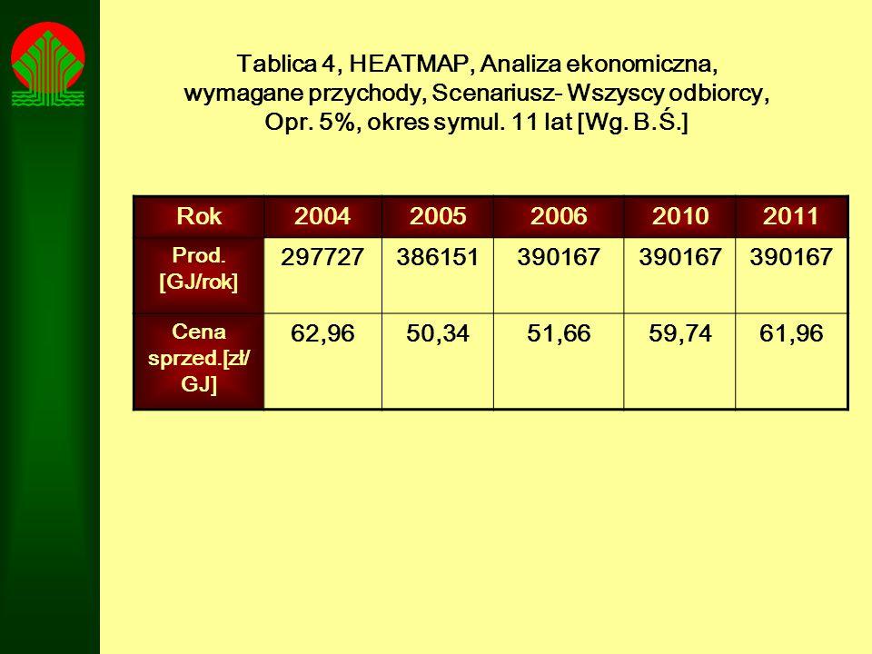Tablica 4, HEATMAP, Analiza ekonomiczna, wymagane przychody, Scenariusz- Wszyscy odbiorcy, Opr. 5%, okres symul. 11 lat [Wg. B.Ś.]